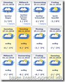 Das Wetter in Petershagen