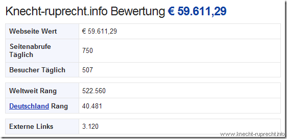 Ich bin virtuelle 60.000 EUR reicher.