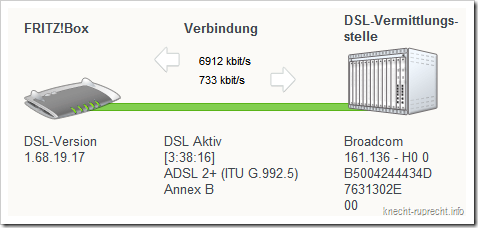 Bester DSL-Sync bisher!