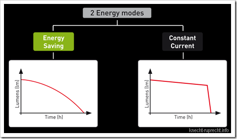 LED LENSER M7: 2 Energiemodi